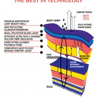 Technical boot lining